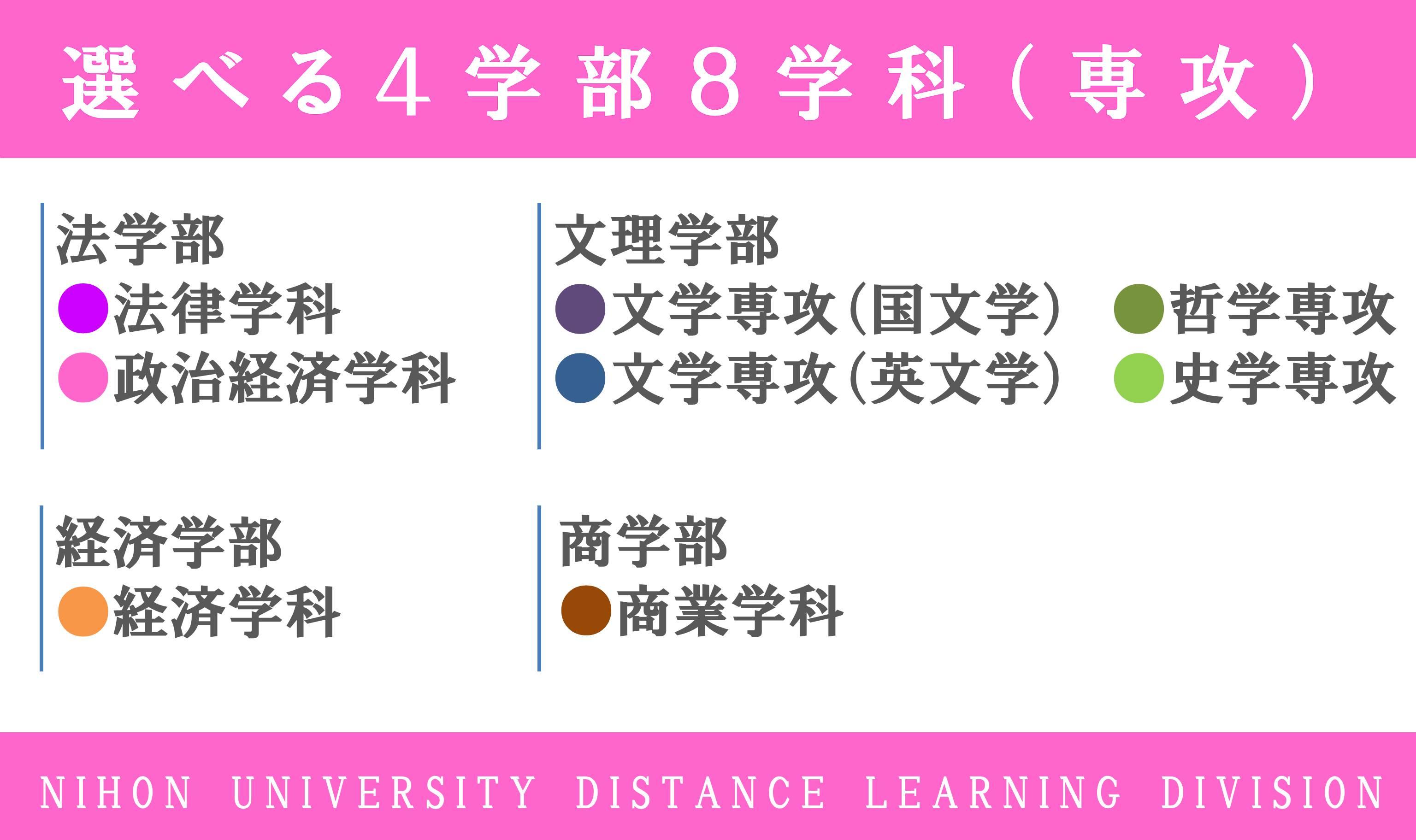 4学部8学科(専攻)